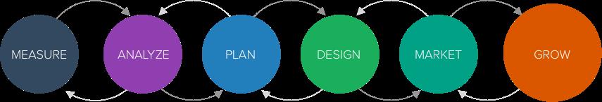 Measure, analyze, plan, design, market, grow.
